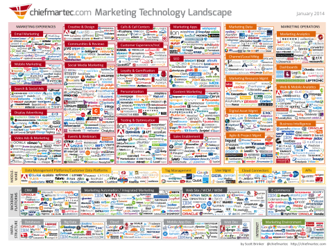 Marketing Technology 2014