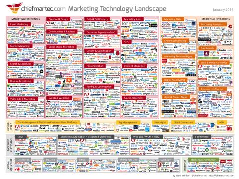 Marketing Technology 2014