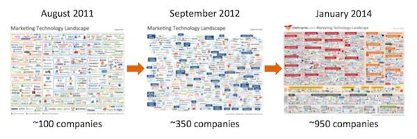 marketing_technology_progression