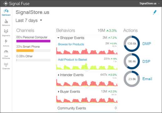Screenshot of Live Segments dashboard.