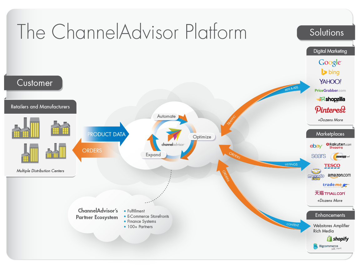 ChannelAdvisor: Connecting and Optimizing the World's E ...