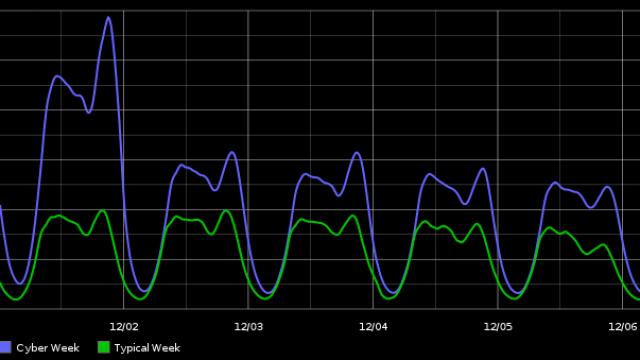 2014 Cyber Week traffic