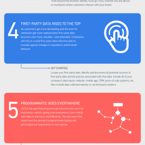 Infographic: The 8 Biggest Digital Marketing Trends in 2015