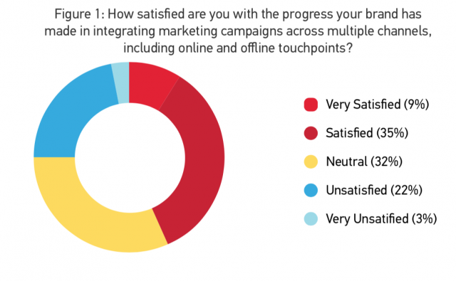 How satisfied are you with the progress your brand has made in integrating marketing campaigns across multiple channels, including online and offline touchpoints?