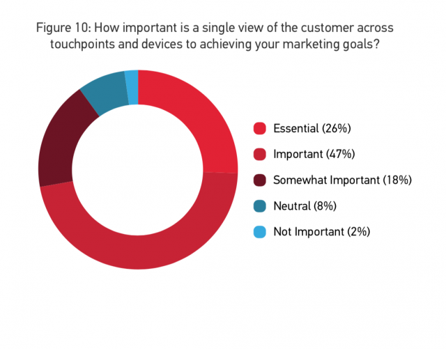 How important is a single view of the customer across touchpoints and devices to achieving your marketing goals?