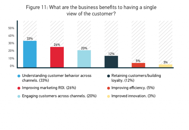What are the business benefits to having a single view of the customer?