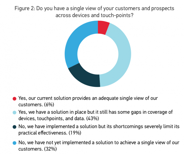 Do you have a single view of your customers and prospects across devices and touch-points?