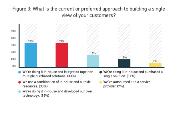 What is the current or preferred approach to building a single view of your customers?