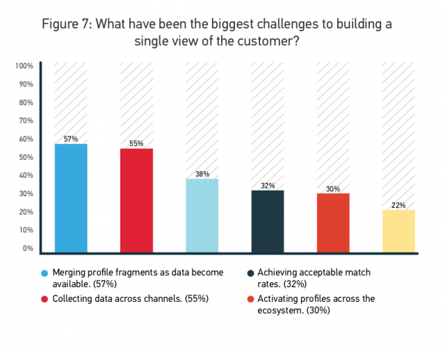 What have been the biggest challenges to building a single view of the customer?