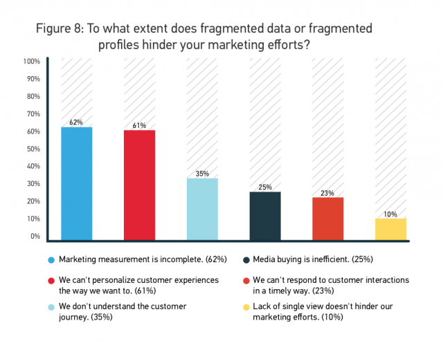 To what extent does fragmented data or fragmented profiles hinder your marketing efforts?