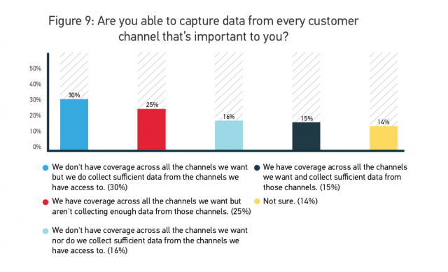 Are you able to capture data from every customer channel that's important to you?