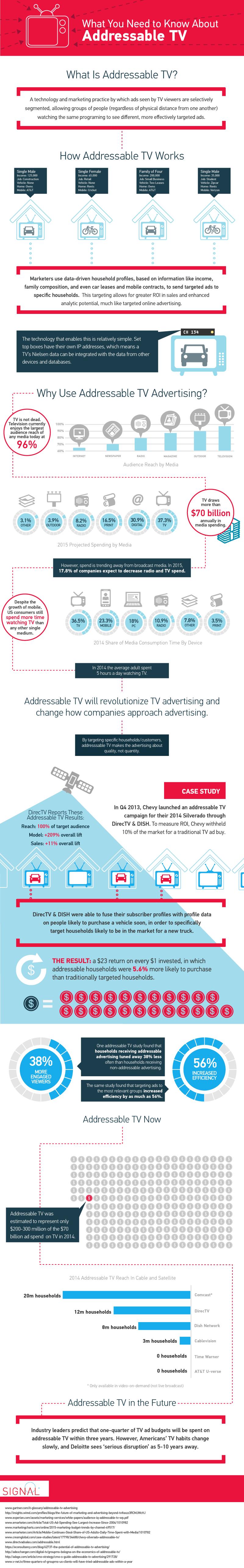 Addressable TV Infographic