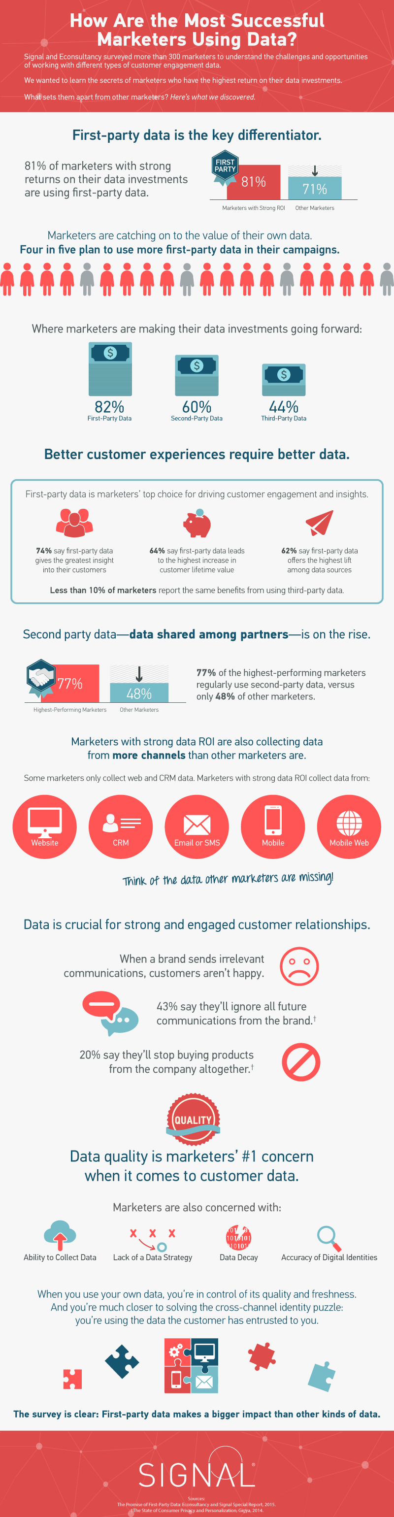 signal-econsultancy-survey-infographic