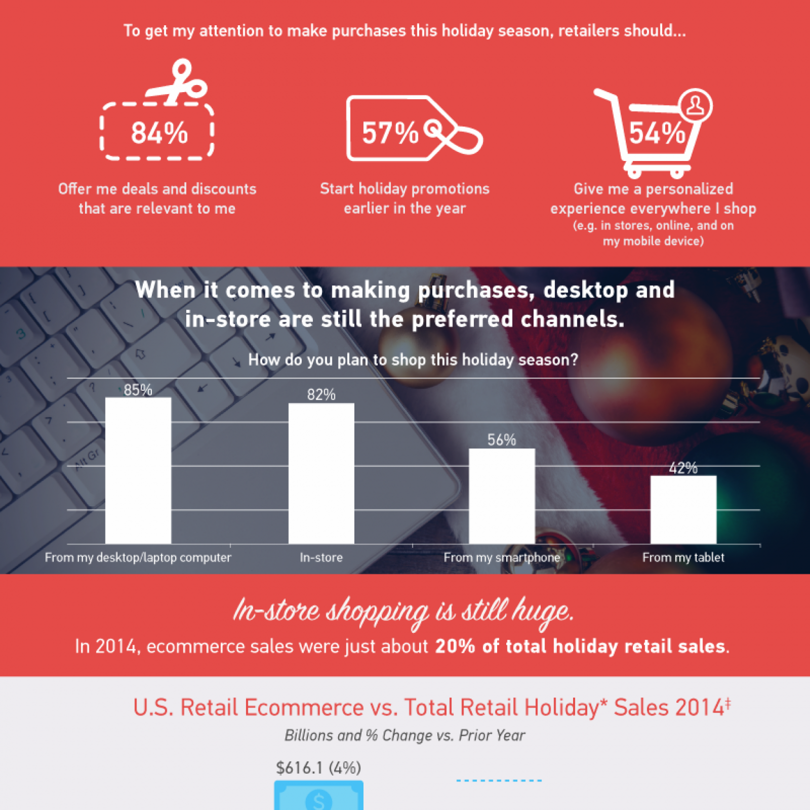 How shoppers intend to browse and shop across devices in the 2015 holiday season.