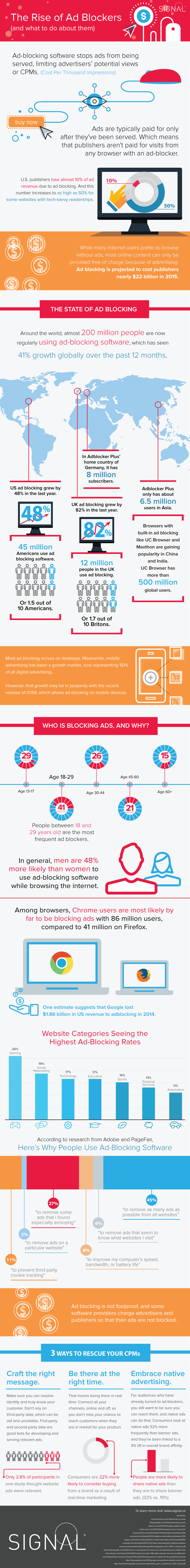 How advertisers and publishers can combat ad-blockers on desktop and mobile.