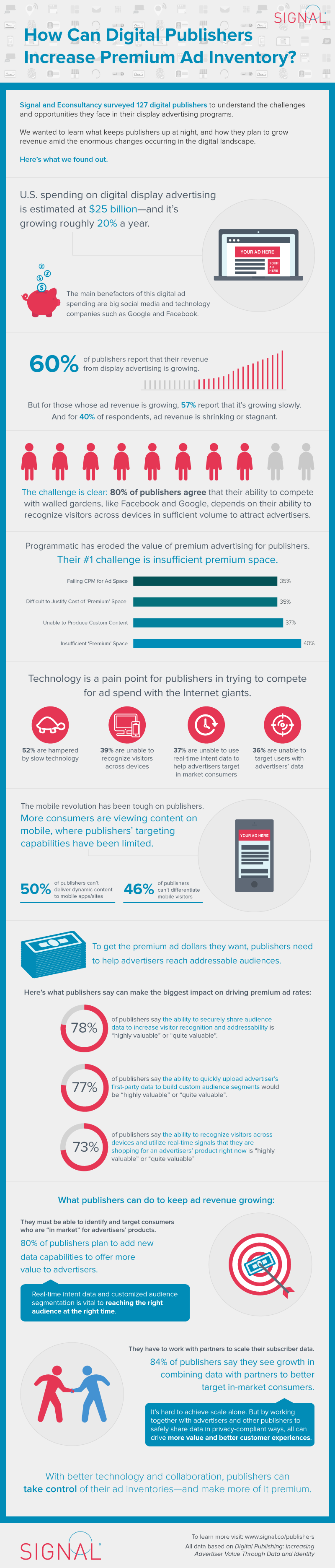 display-trends-survey-infographic
