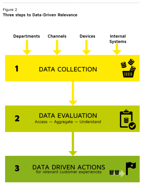 3 Steps to Data-Driven Marketing Relevance