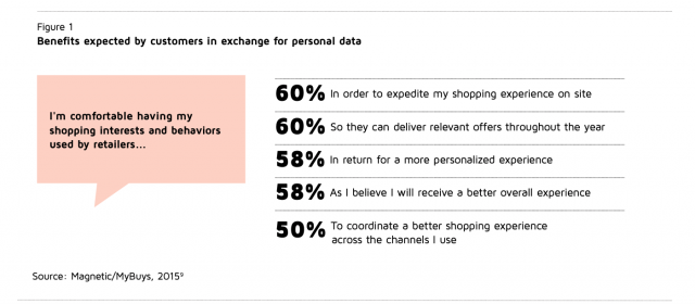 Benefits expected by consumers in exchange for personal data