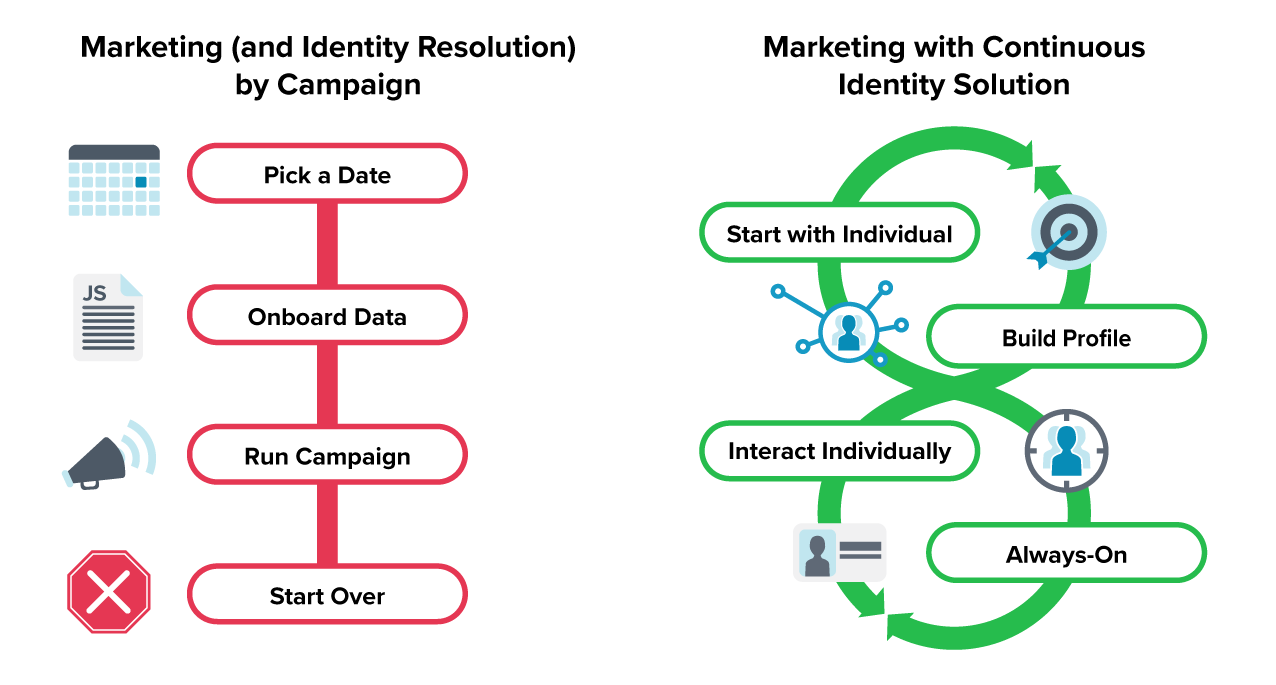 Marketing and Identity Resolution by Campaign vs. Marketing with Continuous Identity Solution