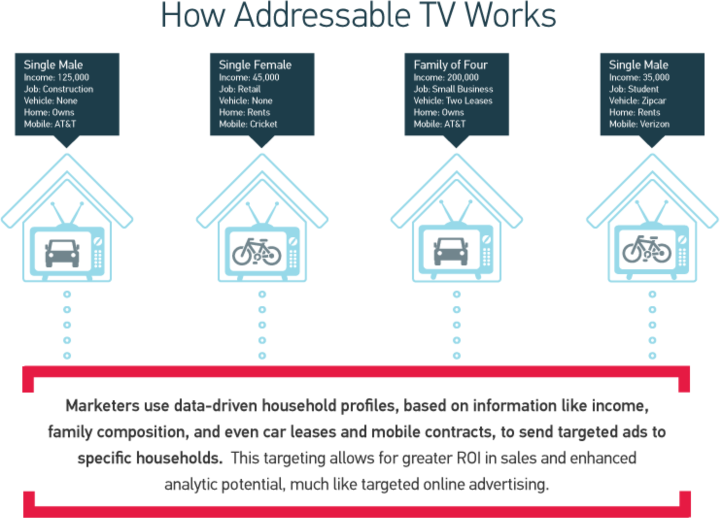 how addressable television works