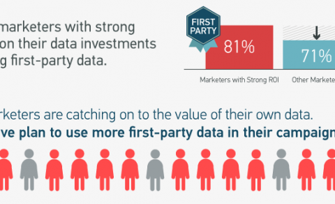 Infographic: How Are the Most Successful Marketers Using Data?